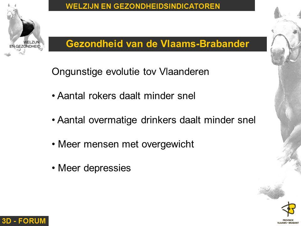 Gezondheid van de Vlaams-Brabander