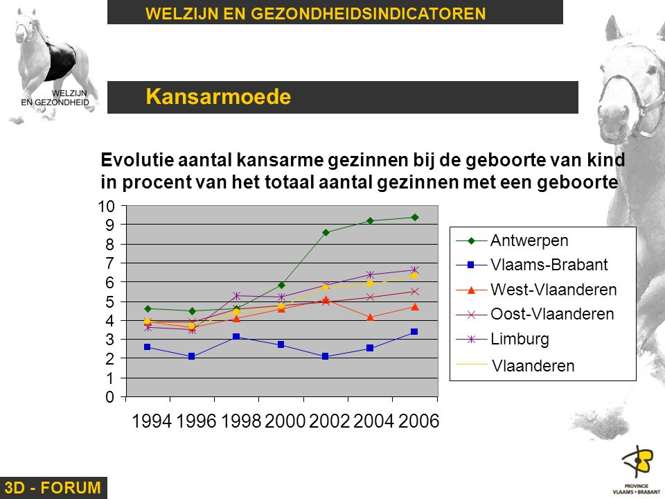 Kansarmoede Evolutie aantal kansarme gezinnen bij de geboorte van kind
