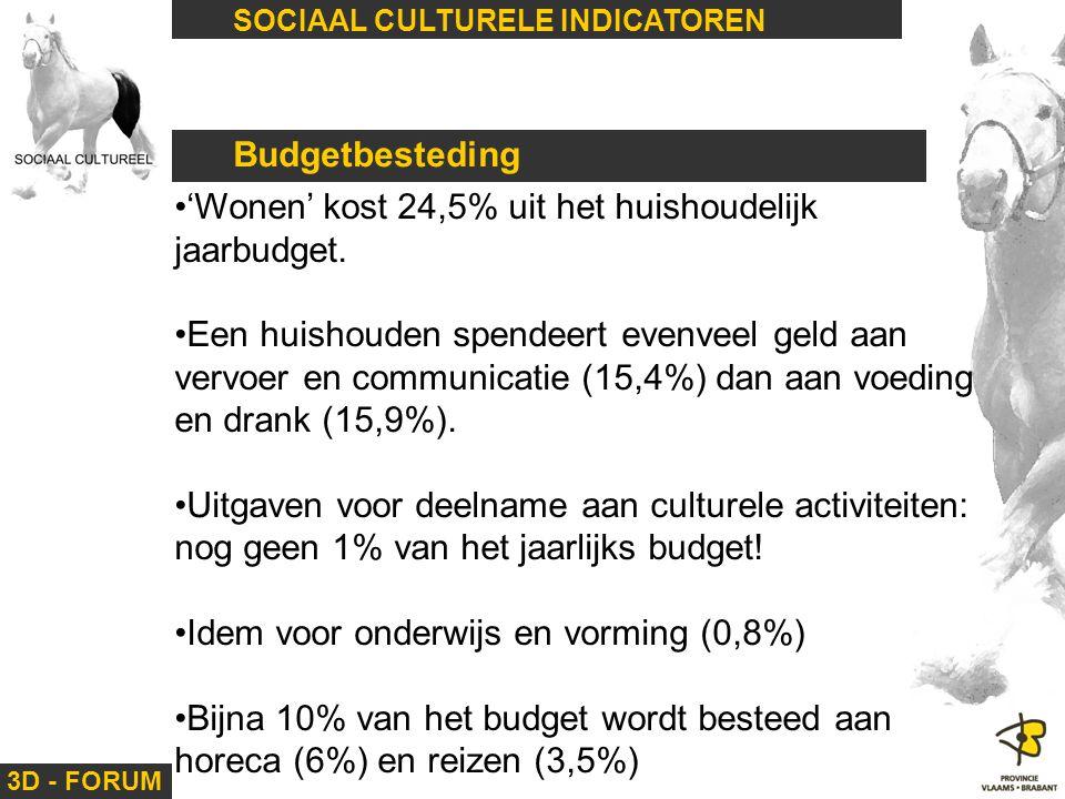 'Wonen' kost 24,5% uit het huishoudelijk jaarbudget.