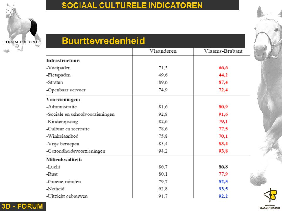 Buurttevredenheid SOCIAAL CULTURELE INDICATOREN 3D - FORUM