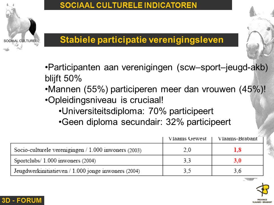 Stabiele participatie verenigingsleven