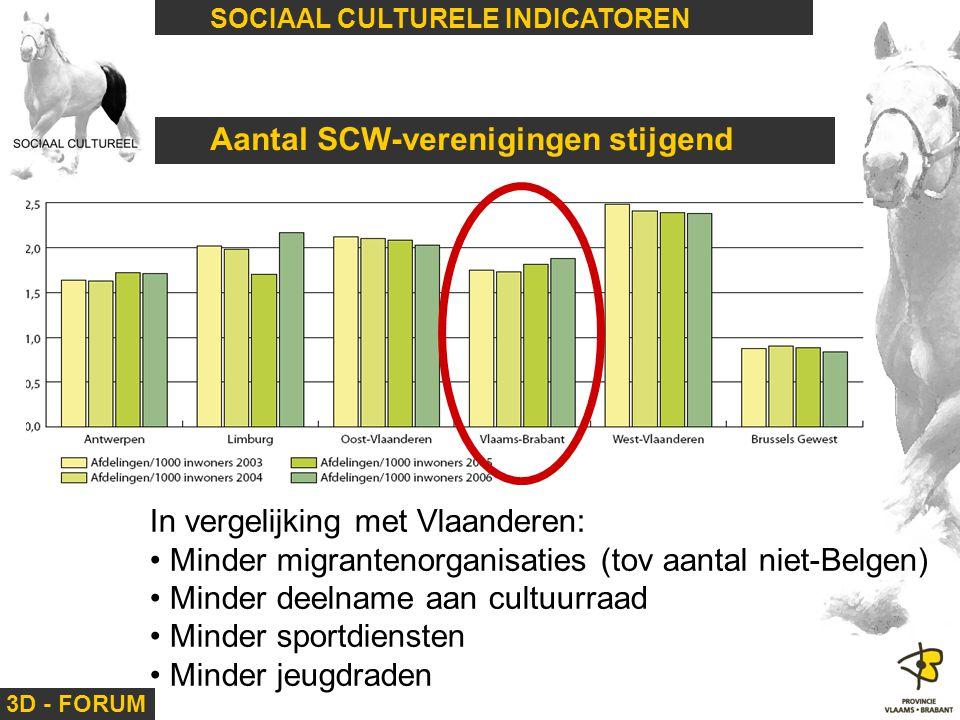 Aantal SCW-verenigingen stijgend