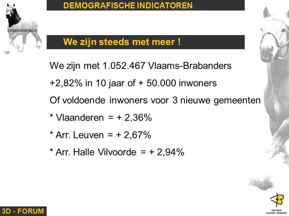 We zijn met 1.052.467 Vlaams-Brabanders