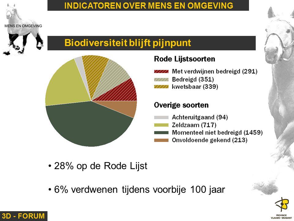 Biodiversiteit blijft pijnpunt