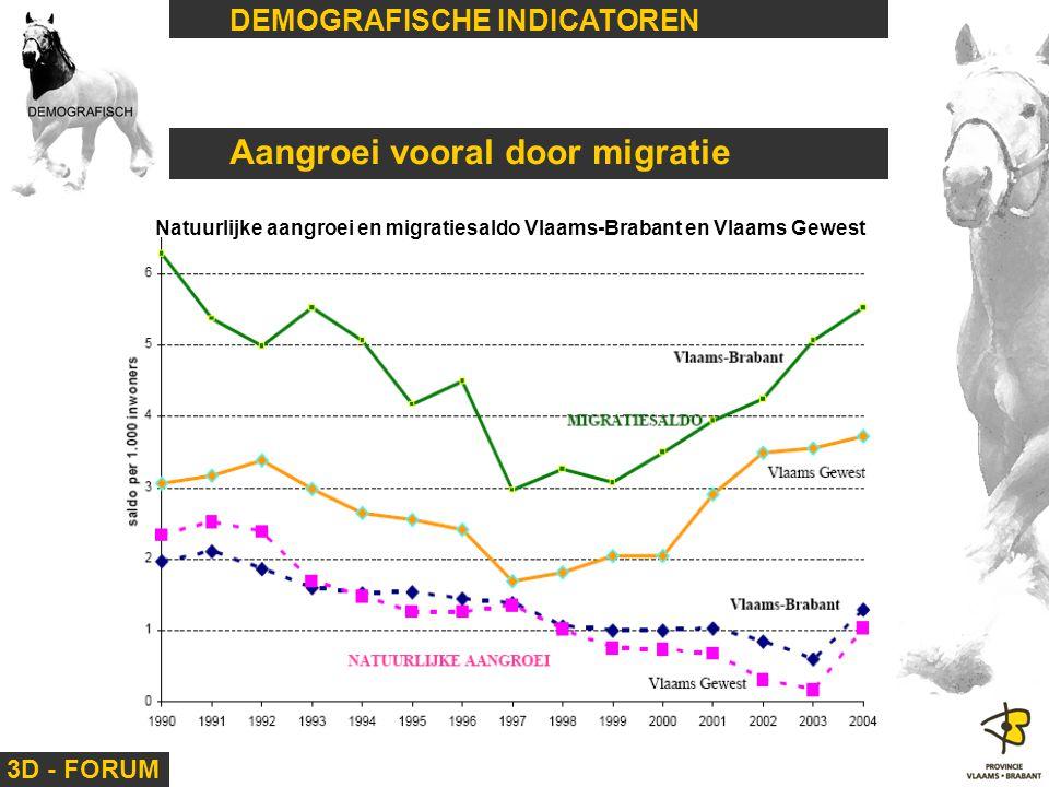 Aangroei vooral door migratie