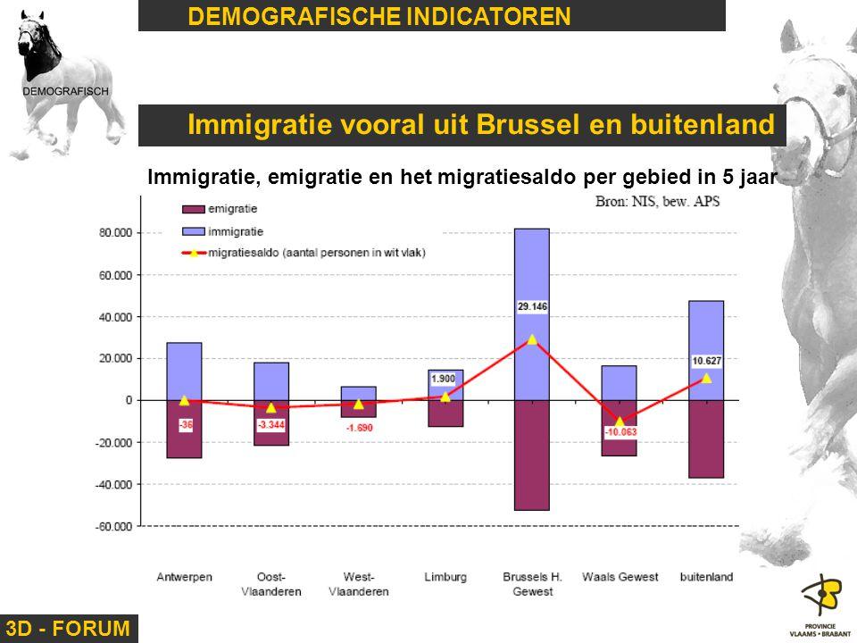 Immigratie vooral uit Brussel en buitenland