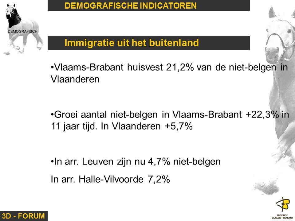 Immigratie uit het buitenland