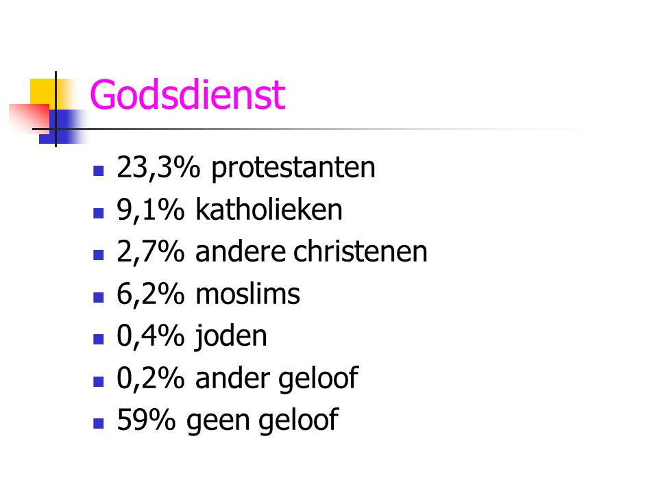 Godsdienst 23,3% protestanten 9,1% katholieken 2,7% andere christenen