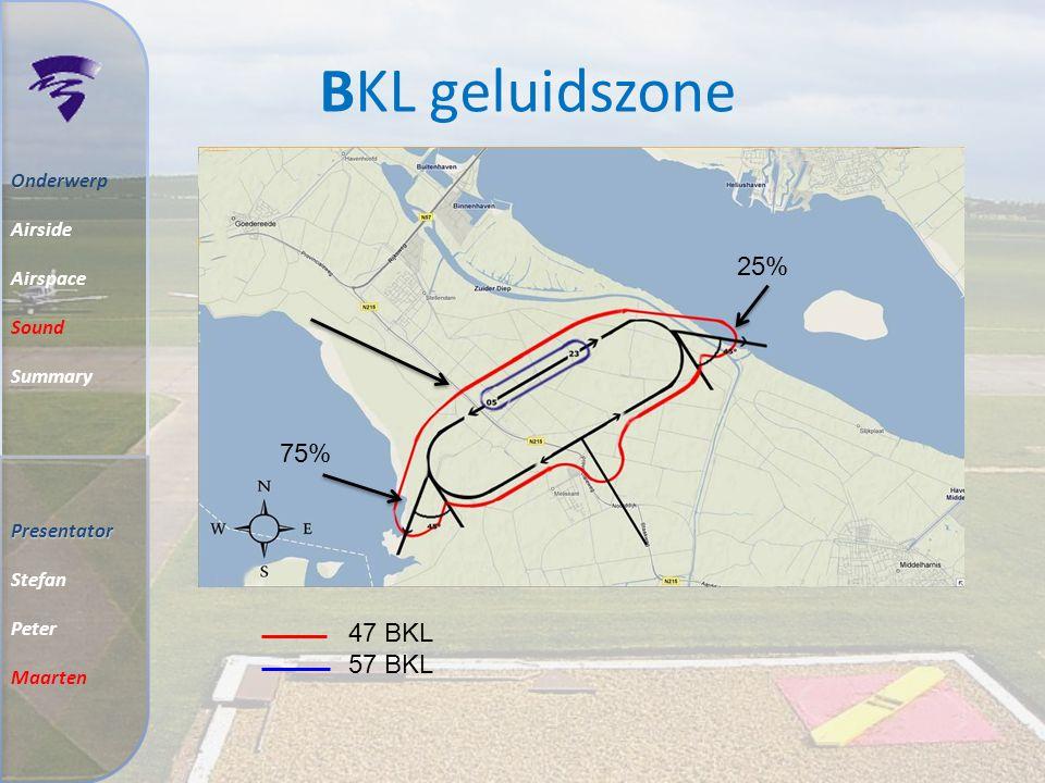 BKL geluidszone 25% 75% 47 BKL 57 BKL Onderwerp Airside Airspace Sound