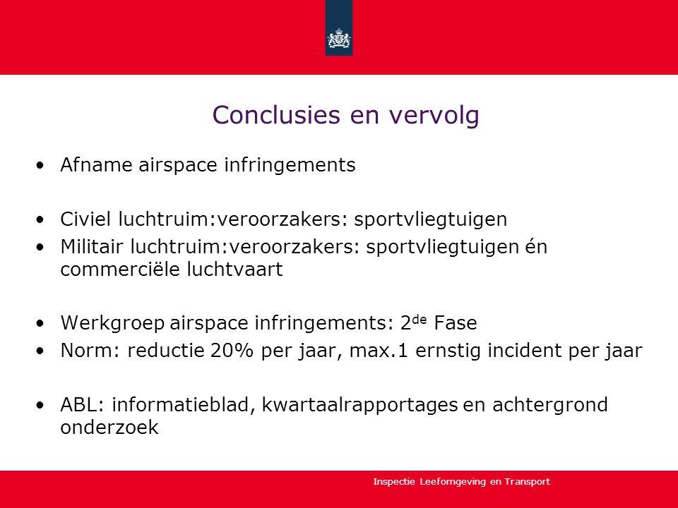 Conclusies en vervolg Afname airspace infringements