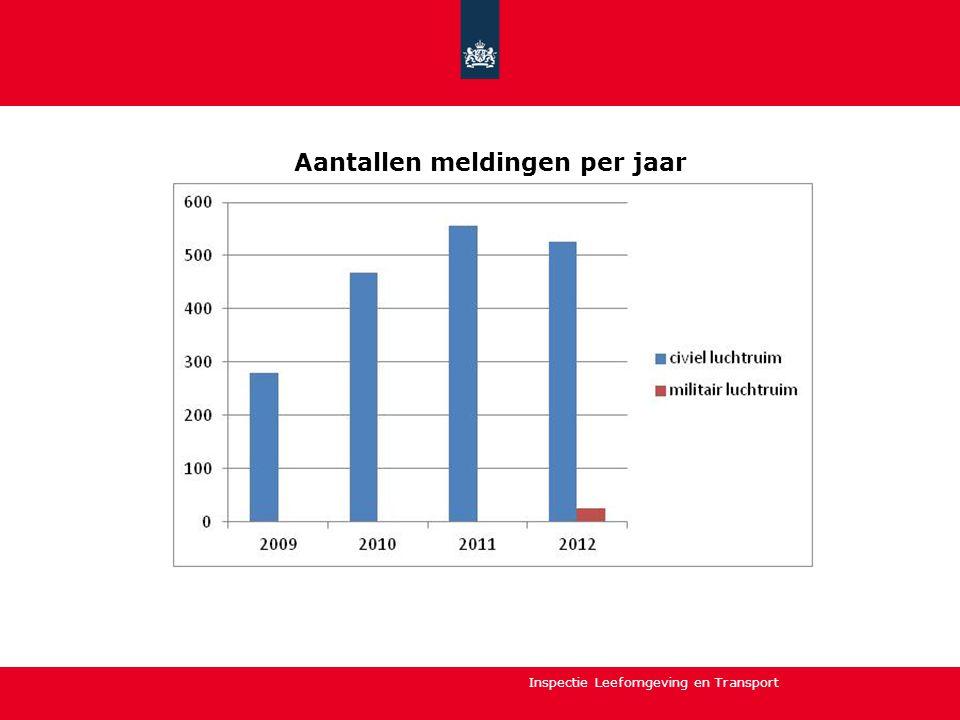 Aantallen meldingen per jaar