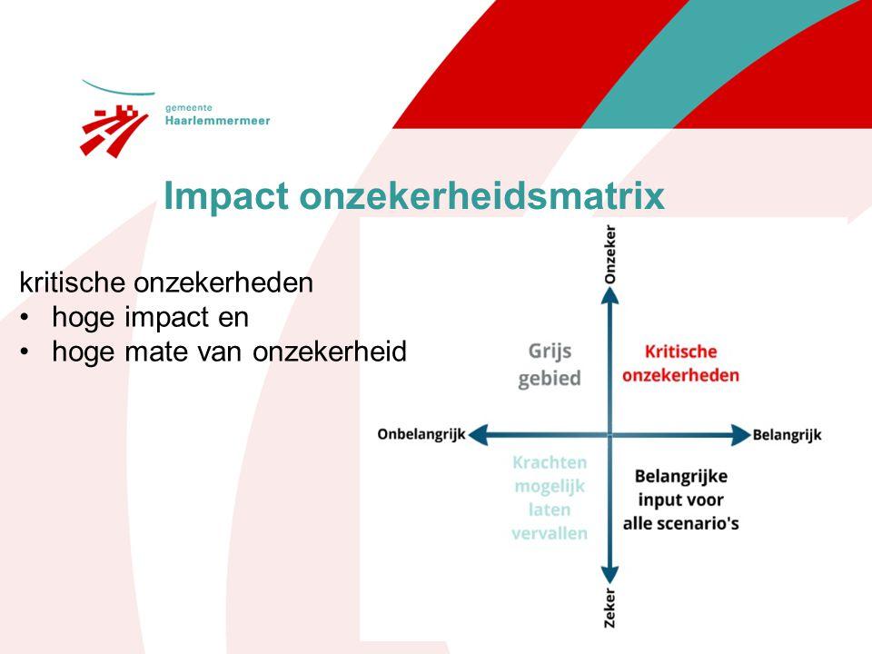 Impact onzekerheidsmatrix