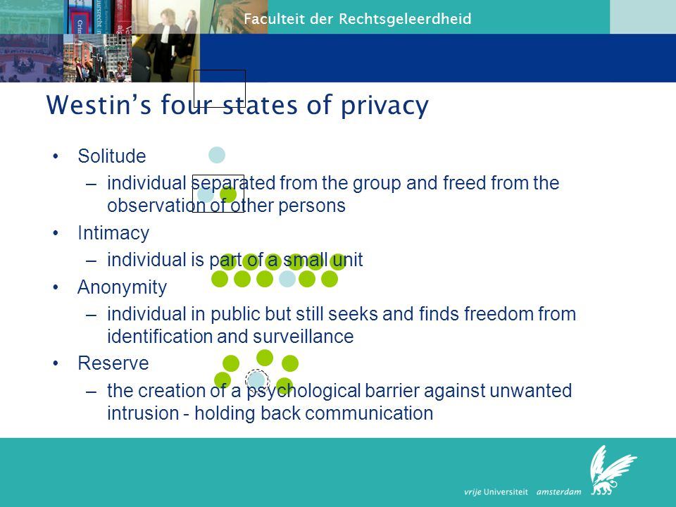 Westin's four states of privacy