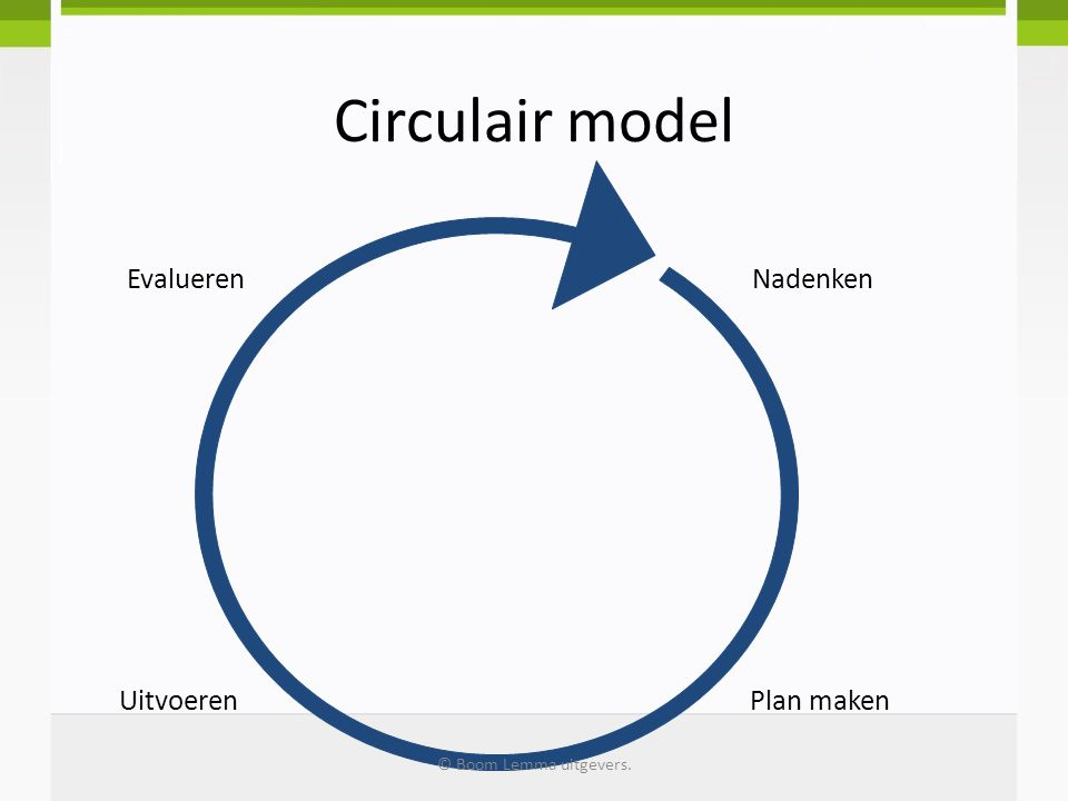 Circulair model Evalueren Nadenken Uitvoeren Plan maken