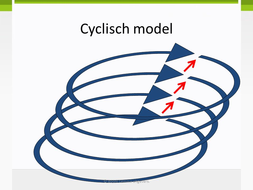 Cyclisch model © Boom Lemma uitgevers.