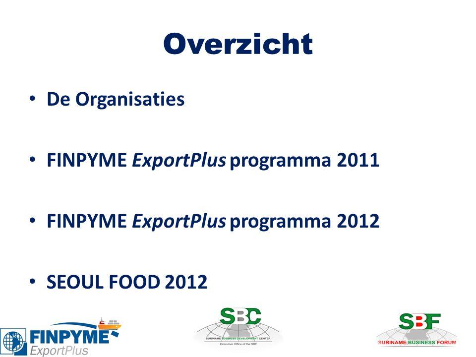Overzicht De Organisaties FINPYME ExportPlus programma 2011
