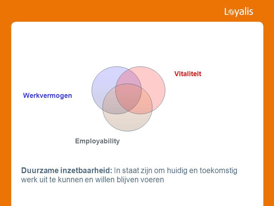 Vitaliteit Werkvermogen. Employability. Werkvermogen: Mate waarin men in fysiek, psychisch en sociaal in staat is om te werken.
