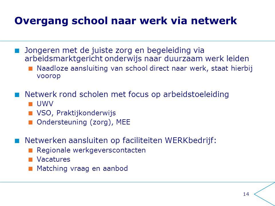 Overgang school naar werk via netwerk