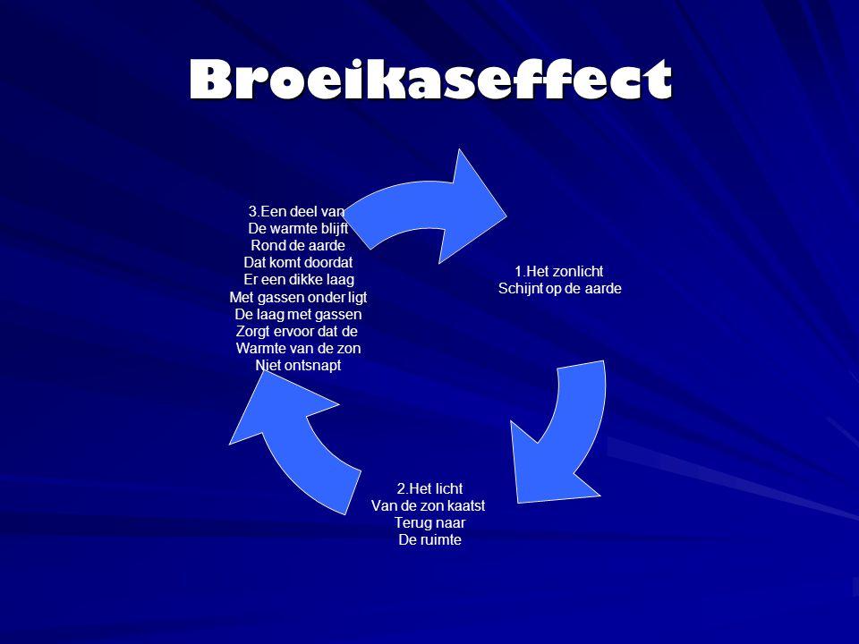 Broeikaseffect