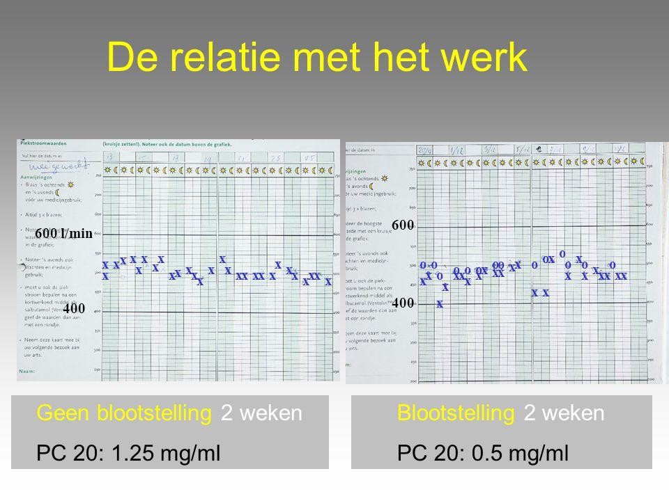 De relatie met het werk Geen blootstelling 2 weken PC 20: 1.25 mg/ml