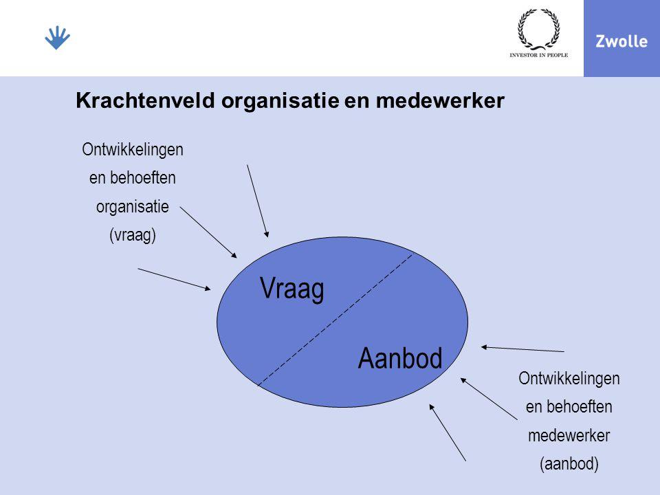 Krachtenveld organisatie en medewerker
