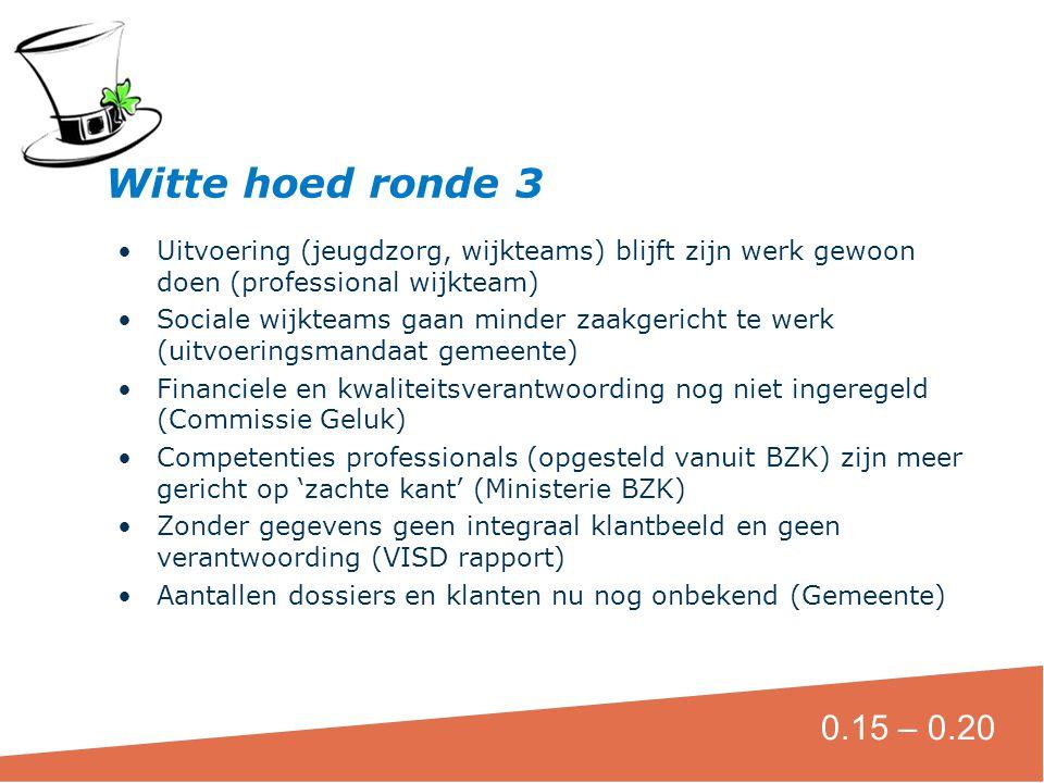 Witte hoed ronde 3 Uitvoering (jeugdzorg, wijkteams) blijft zijn werk gewoon doen (professional wijkteam)