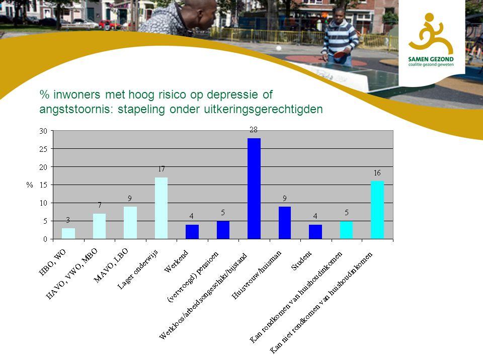 % inwoners met hoog risico op depressie of angststoornis: stapeling onder uitkeringsgerechtigden