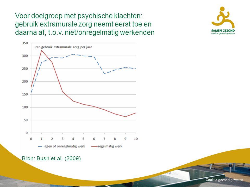 Voor doelgroep met psychische klachten: gebruik extramurale zorg neemt eerst toe en daarna af, t.o.v. niet/onregelmatig werkenden