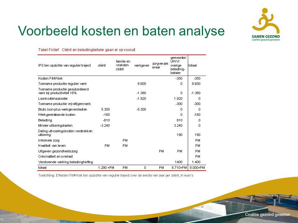 Voorbeeld kosten en baten analyse