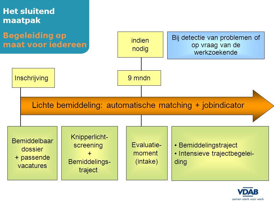 Lichte bemiddeling: automatische matching + jobindicator