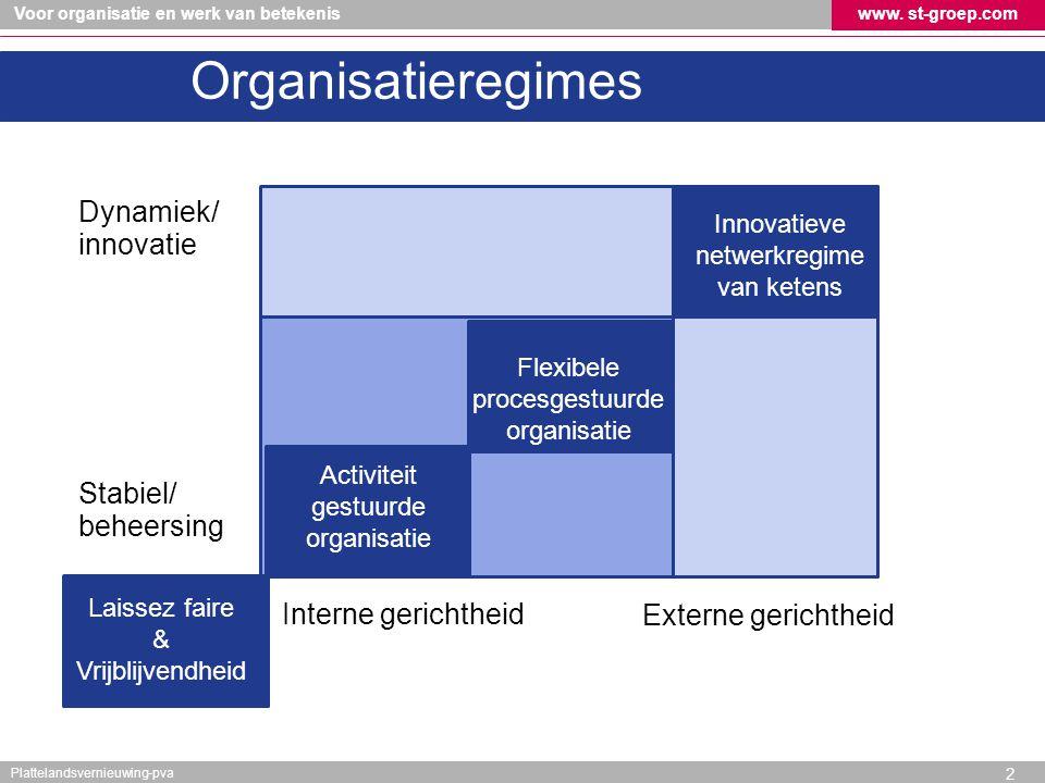 Organisatieregimes Dynamiek/ innovatie Stabiel/ beheersing