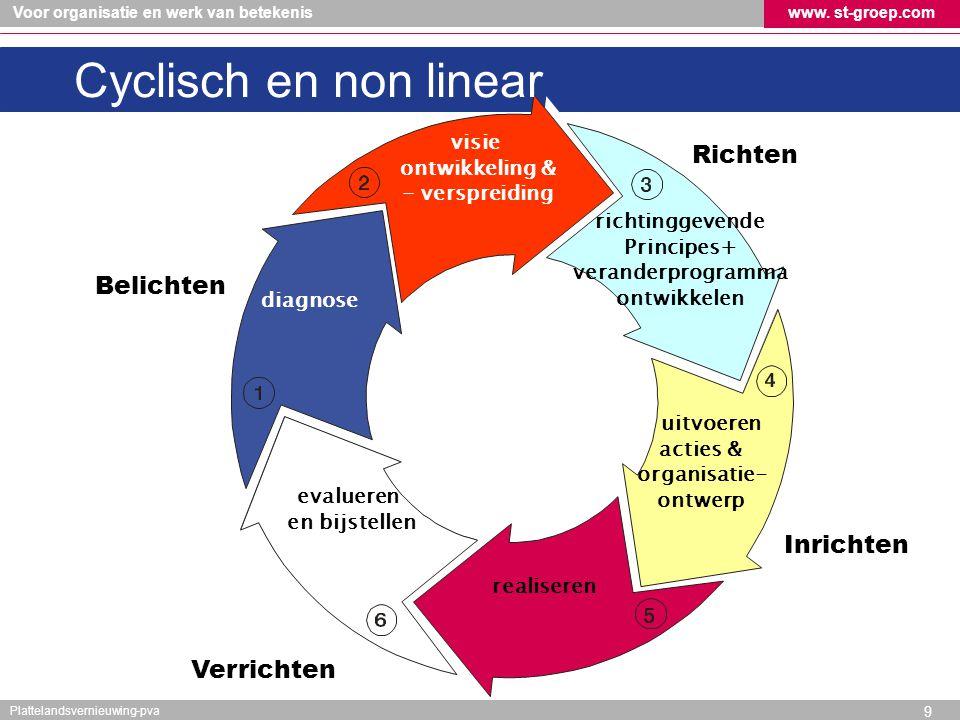 Cyclisch en non linear Richten Belichten Inrichten Verrichten visie