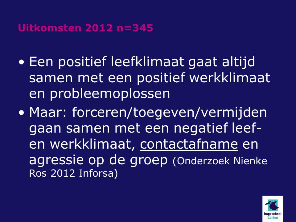 Uitkomsten 2012 n=345 Een positief leefklimaat gaat altijd samen met een positief werkklimaat en probleemoplossen.
