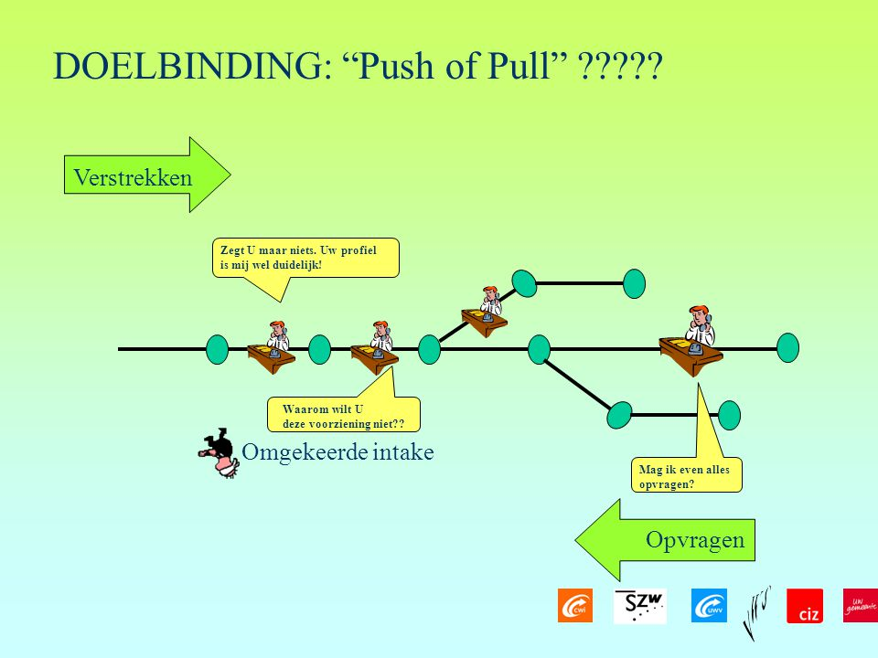 DOELBINDING: Push of Pull
