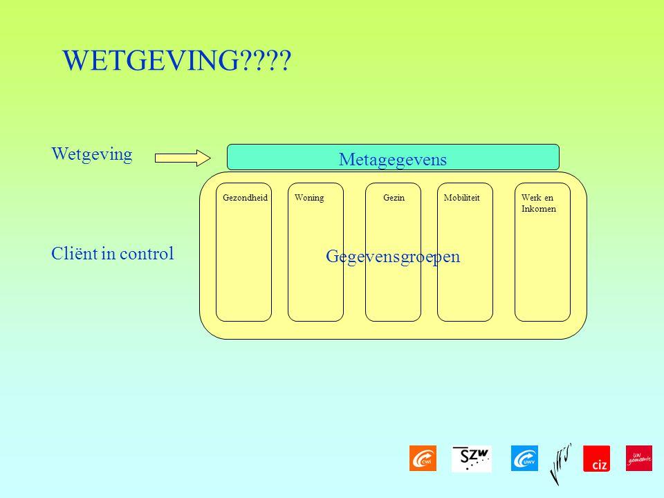 WETGEVING Wetgeving Metagegevens Gegevensgroepen Cliënt in control