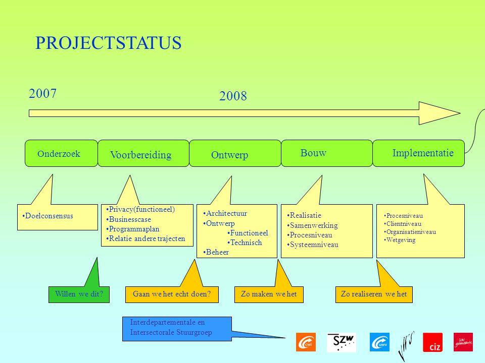PROJECTSTATUS 2007 2008 Voorbereiding Ontwerp Bouw Implementatie