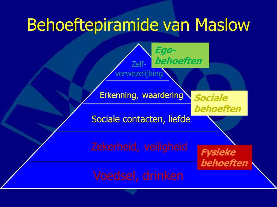 Behoeftepiramide van Maslow