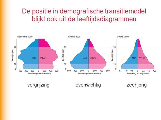 De positie in demografische transitiemodel blijkt ook uit de leeftijdsdiagrammen