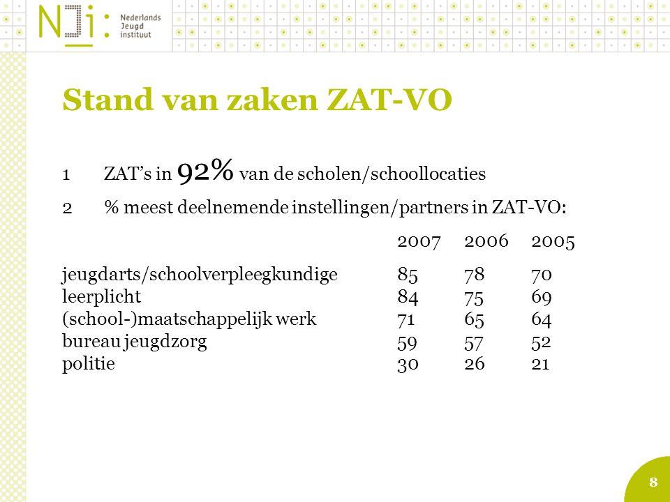 Stand van zaken ZAT-VO 1 ZAT's in 92% van de scholen/schoollocaties
