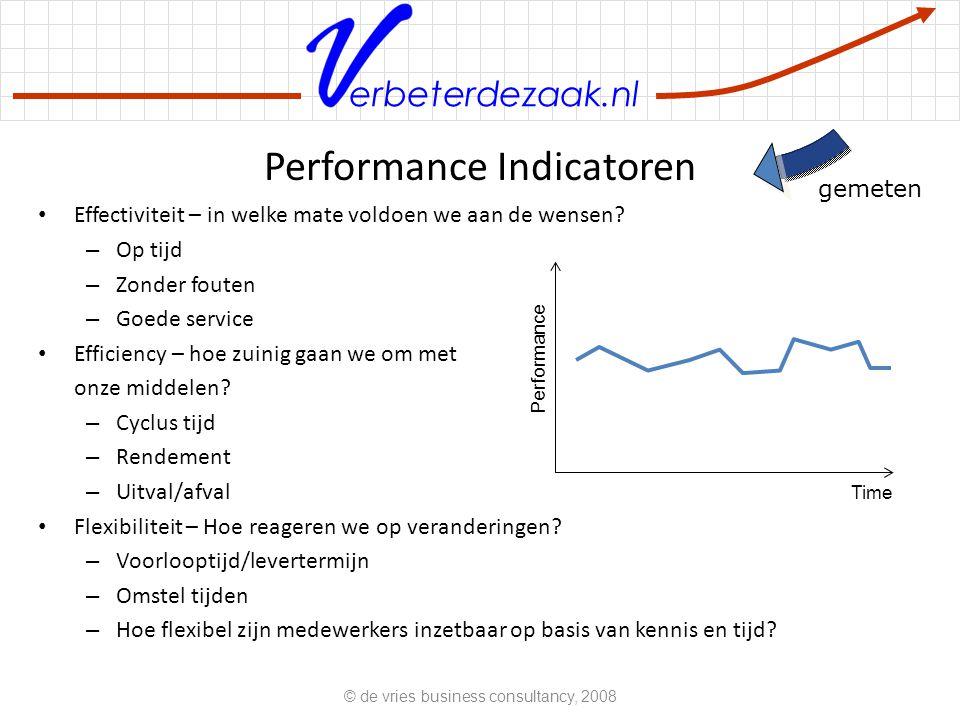 Performance Indicatoren