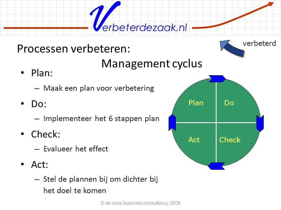 Processen verbeteren: Management cyclus