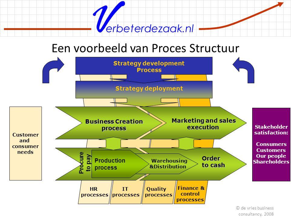 Een voorbeeld van Proces Structuur