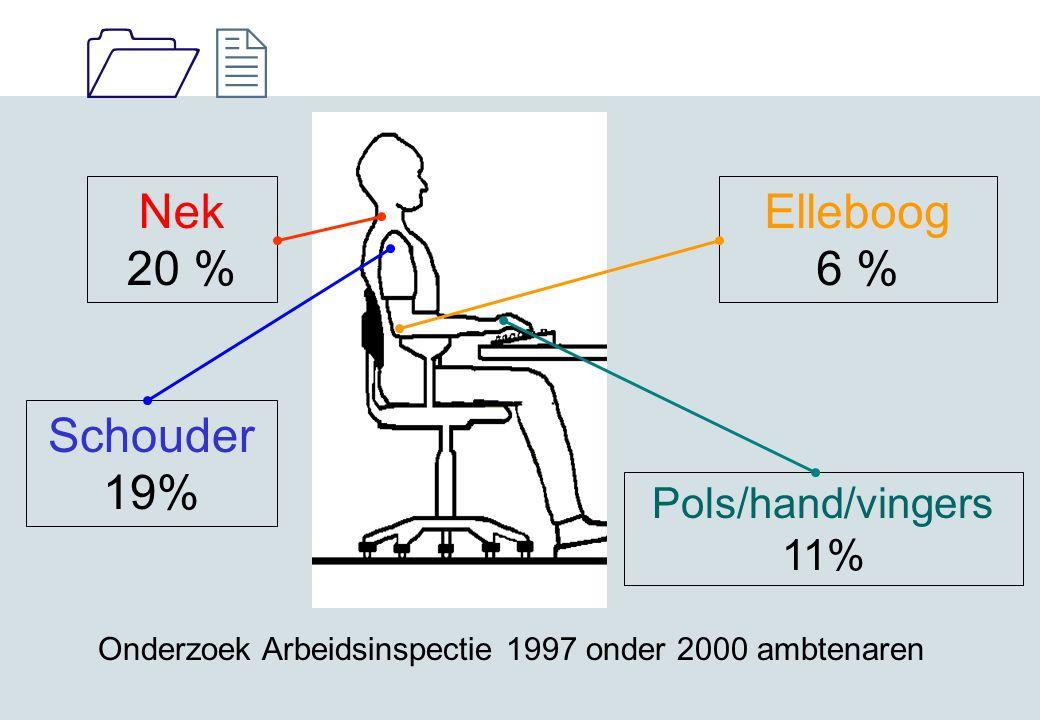 Nek 20 % Elleboog 6 % Schouder 19% Pols/hand/vingers 11%