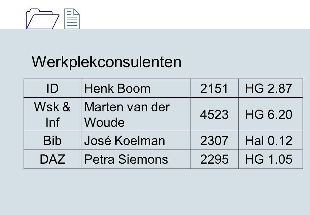 Werkplekconsulenten ID Henk Boom 2151 HG 2.87 Wsk & Inf