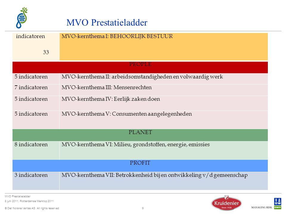 MVO Prestatieladder indicatoren 33 MVO-kernthema I: BEHOORLIJK BESTUUR