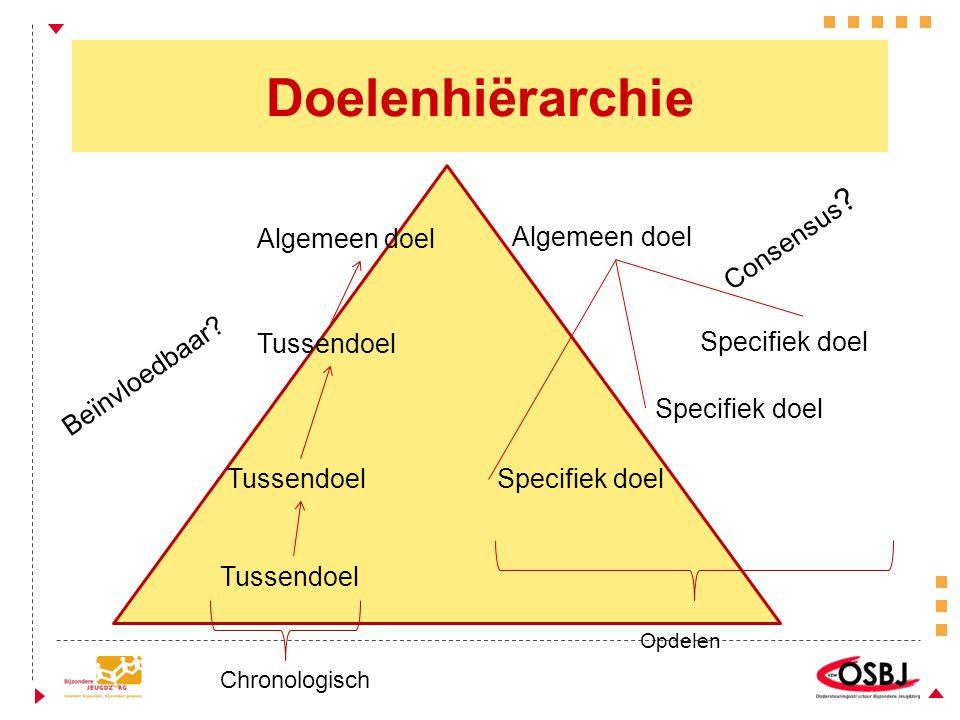 Doelenhiërarchie Consensus Algemeen doel Algemeen doel Specifiek doel