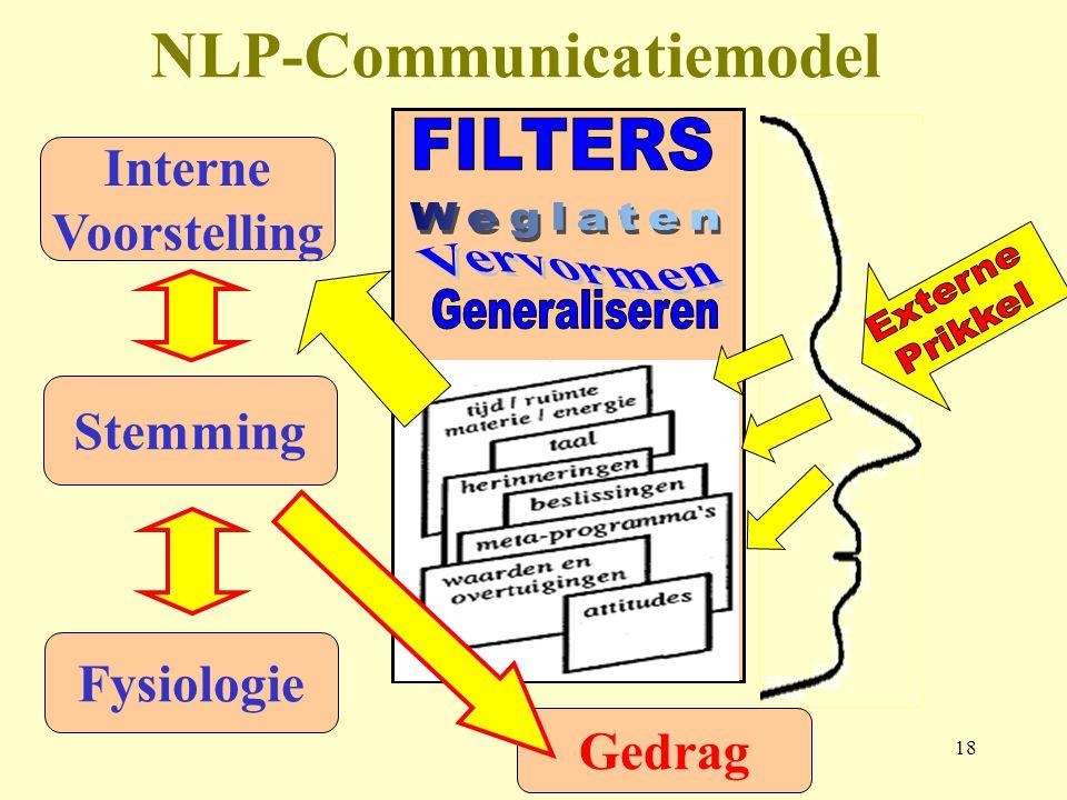 NLP-Communicatiemodel