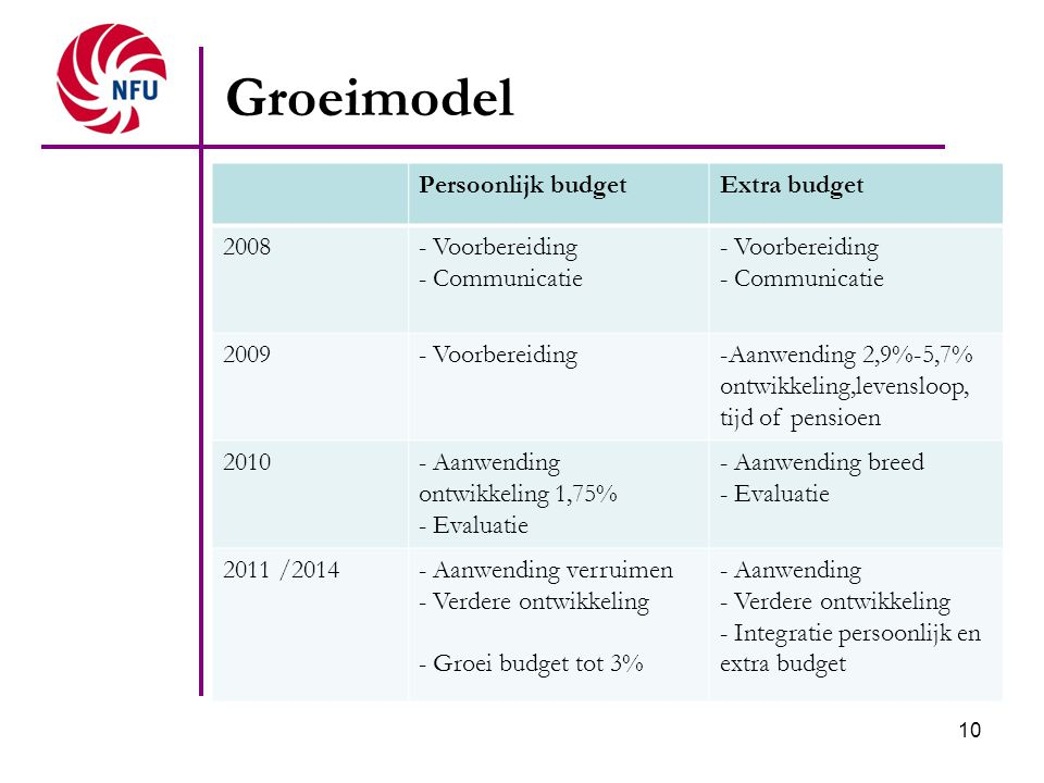 Groeimodel Persoonlijk budget Extra budget 2008 - Voorbereiding