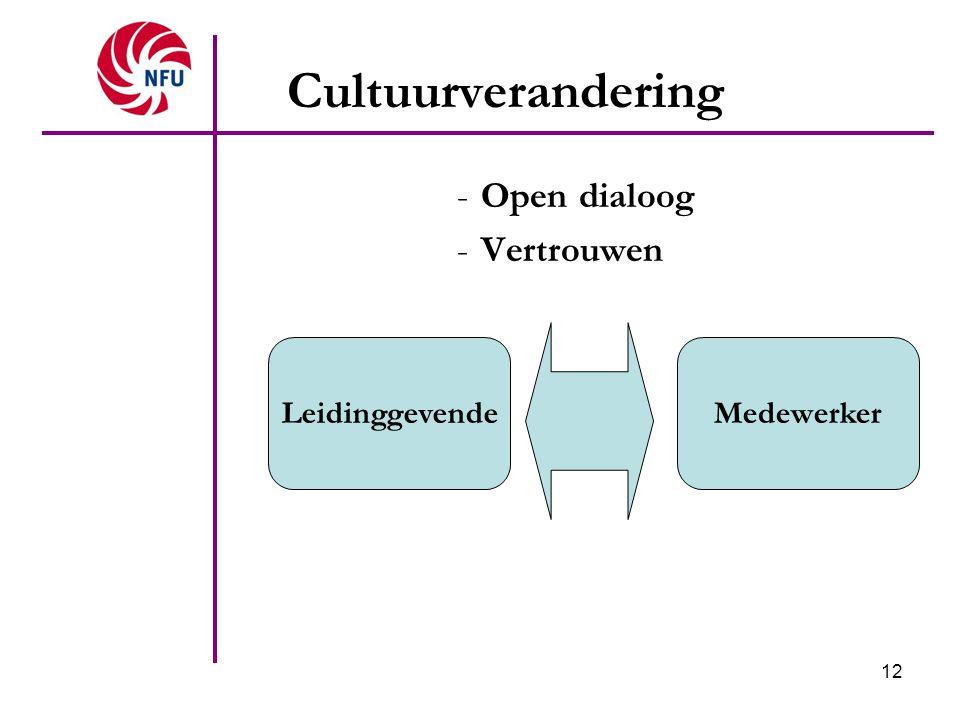 Cultuurverandering Open dialoog Vertrouwen Leidinggevende Medewerker