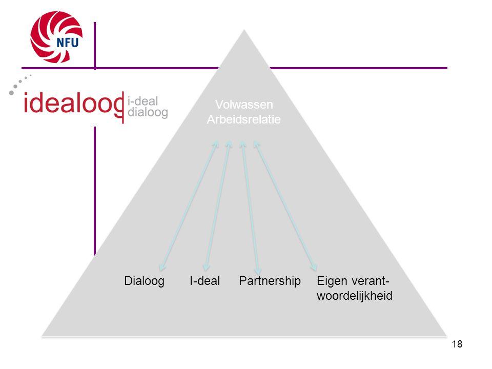 Volwassen Arbeidsrelatie Dialoog Partnership Eigen verant- woordelijkheid I-deal